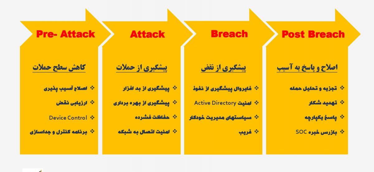 Antivirus Symantec Security