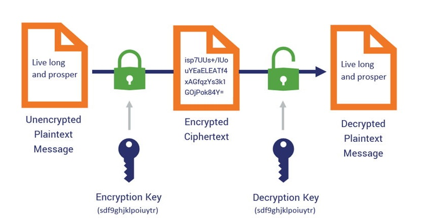 رمزگذاری - رمزگشایی