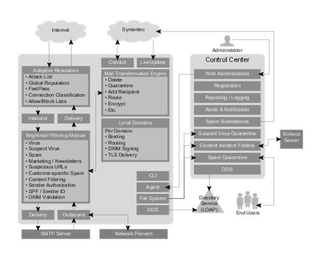 how Symantec Messaging Gateway Works