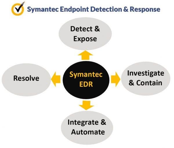ساختار Symantec EDR