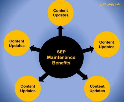 SEP Maintenanceپشتیبانی آنتی ویروس سیمانتک